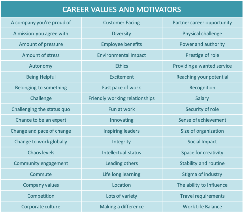 A list of values and motivators to use in a career drivers activity