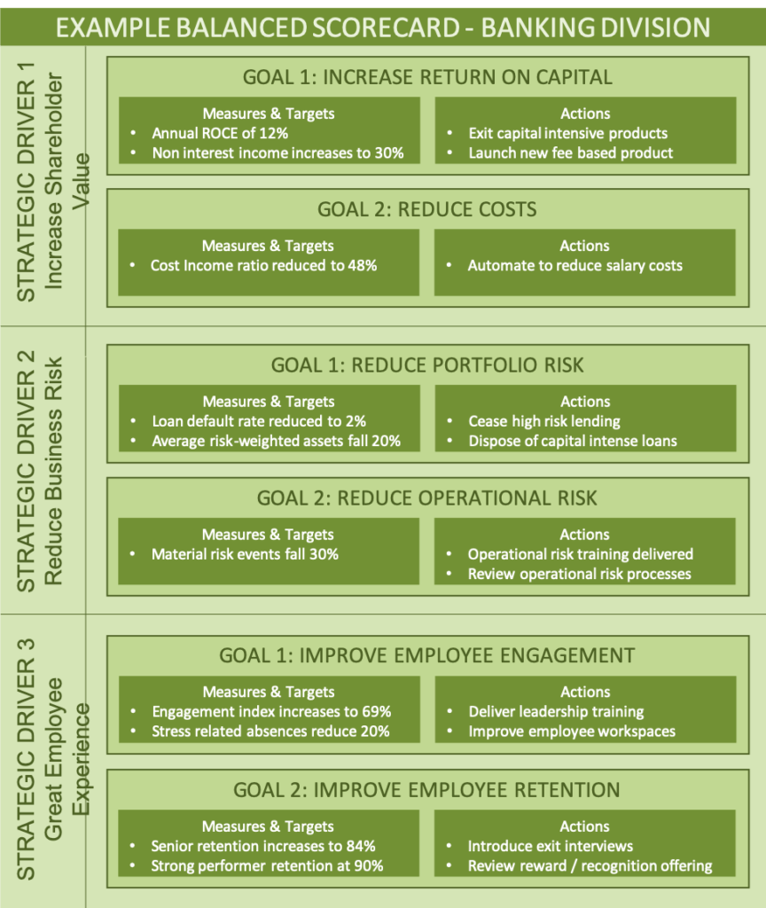 A diagram showing a Balanced Scorecards
