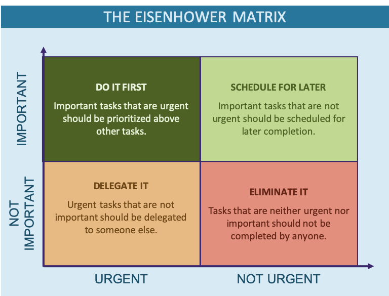 Example of a completed The Eisenhower Matrix Prioritization Tool