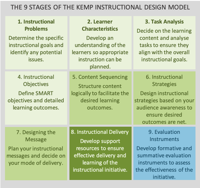 The Kemp Instructional Design Model The World Of Work Project