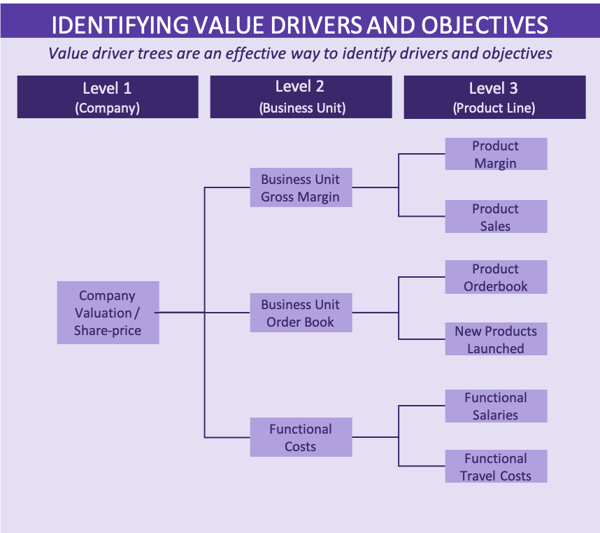 Values Based Management in work requires objectives and drivers