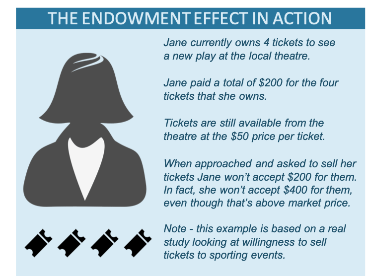 Diagram showing the endowment effect in action with theatre tickets