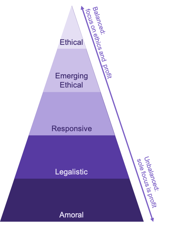 The 5 Stages of Corporate Ethical Development shown as a pyramid