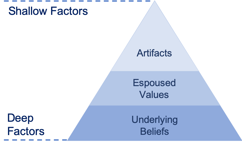 Edgar Sheins Culture Triangle captures part of Employee Experience