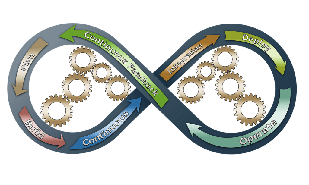 A cycle showing organizational design in the workplace