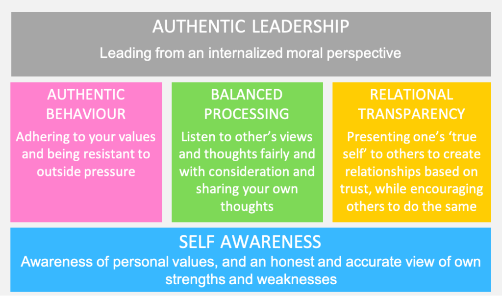 Authentic Leadership shown as a diagram of behavioral traits