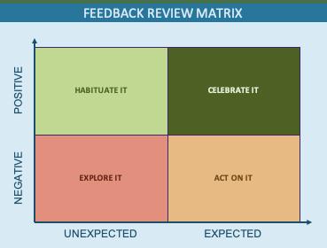 The Feedback Review Matrix