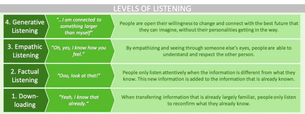A diagram showing the 4 Levels of Listening