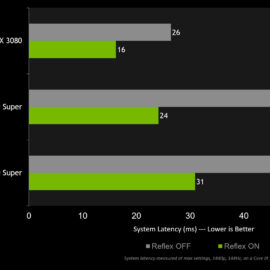 Blizzard Benchmarks NVIDIA's Reflex Technology in Overwatch