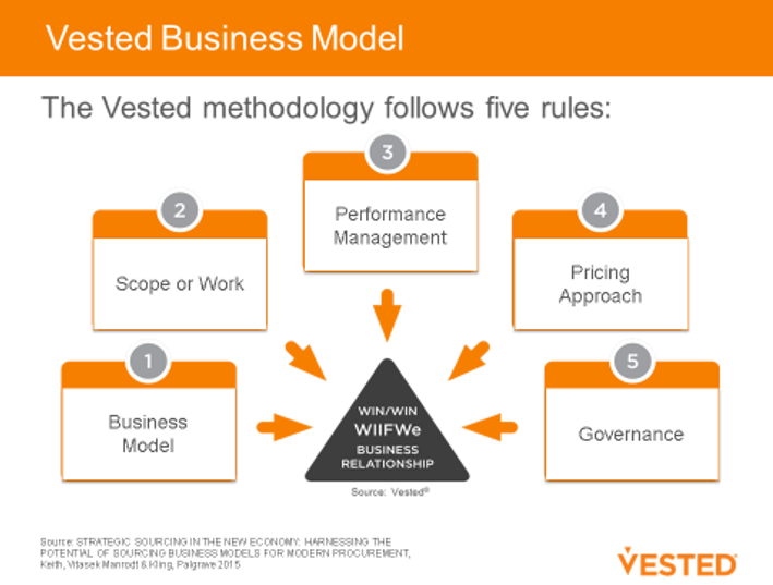 Vested Business Model