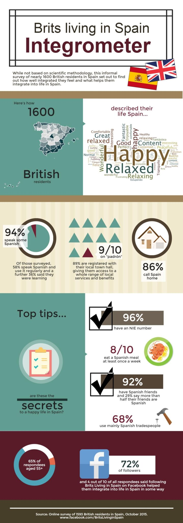 Brits living in Spain integrometer infographic
