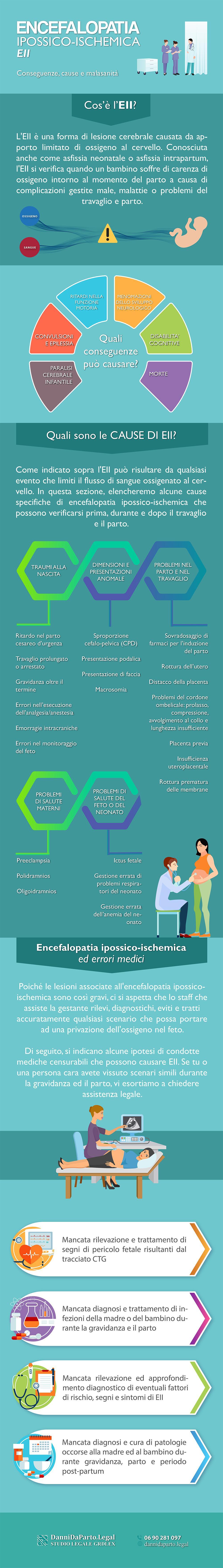 Encefalopatia-ipossico-ischemica-infografica