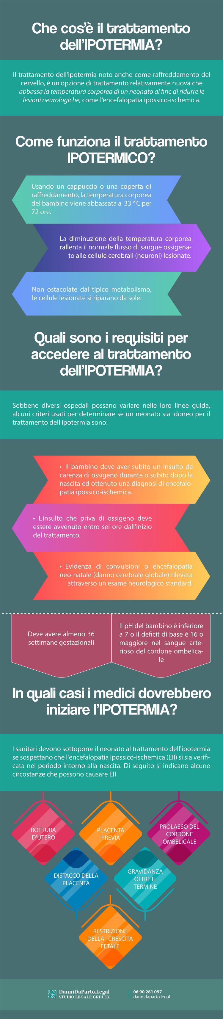ipotermia-terapeutica-infografica