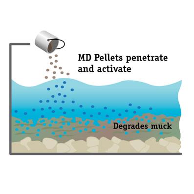 Muck Digestion (MD) Pellets