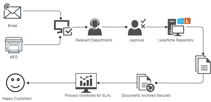 Contract Management Workflow