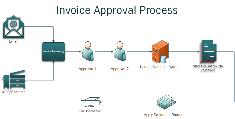Invoice Approval Process