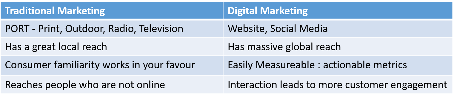 Traditional Vs Digital Marketing