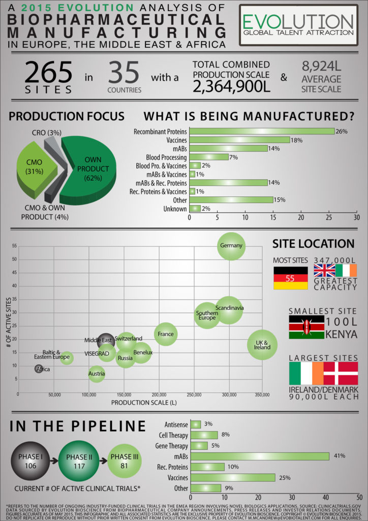 Evolution Infographic – An Analysis of Biopharmaceutical Production in EMEA