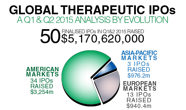 Evolution Infographic – An Analysis of 2015 Therapeutic IPOs