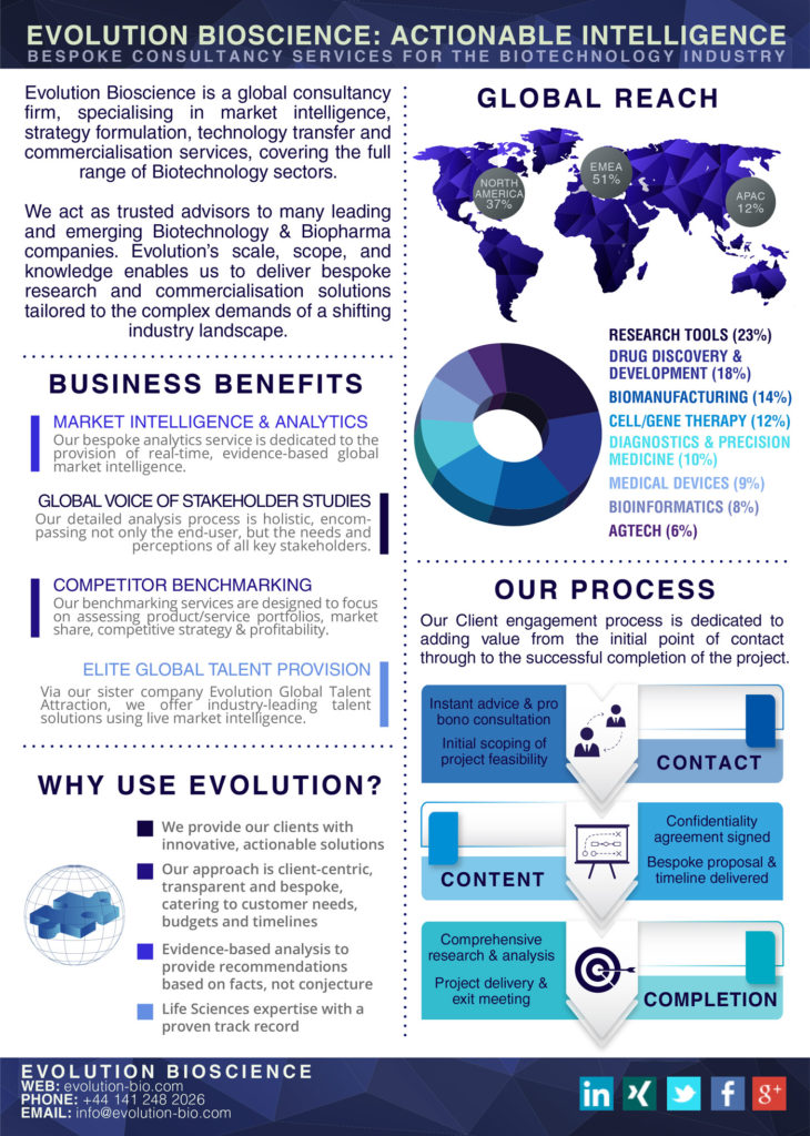 Evolution Bioscience at a Glance