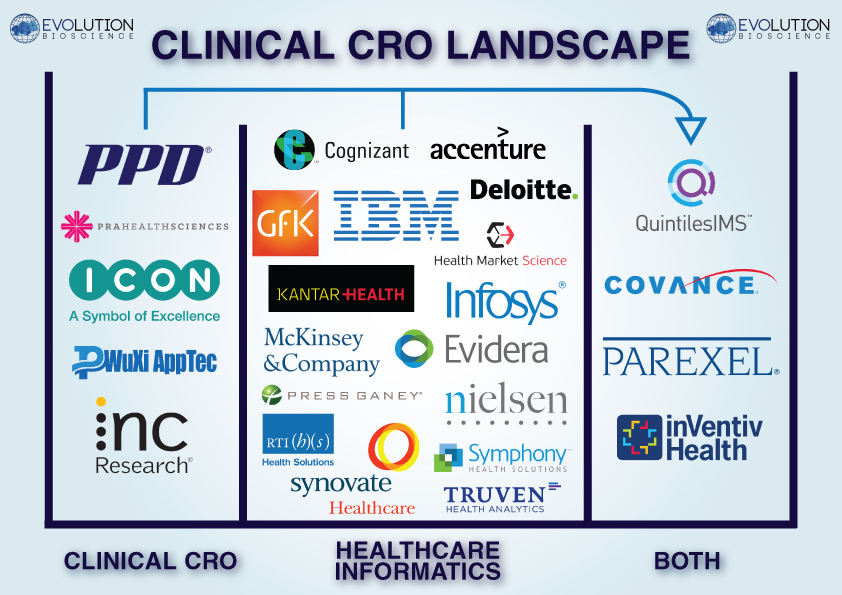 Following the Quintiles IMS Megamerger, which CRO will Enter the Healthcare Analytics Space Next?