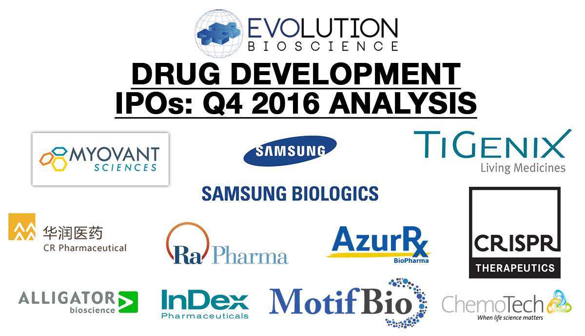 Drug Development IPOs: Over $4.2B Raised Globally in Q4 2016