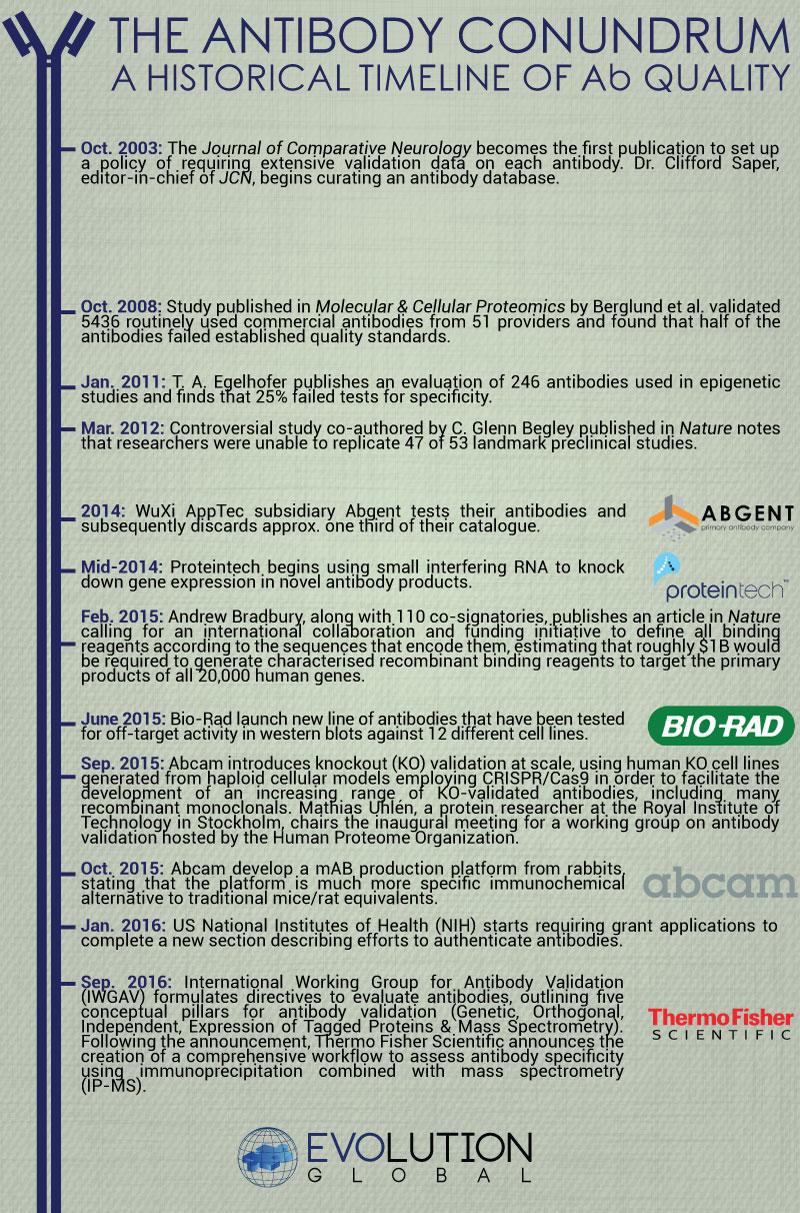 Evolution Bioscience - Historical Timeline of Antibody Quality