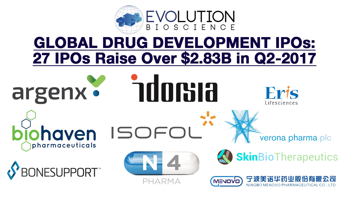 Global Therapeutic IPO Market: 27 IPOs Raise Over $2.83B in Q2 2017