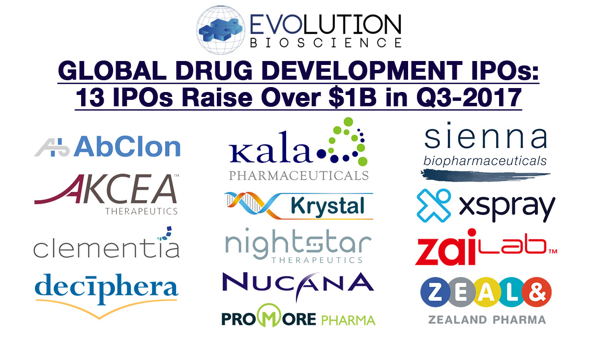 2017 Global Therapeutic IPO Market: 121% YOY Increase in Funds Raised Despite Bearish Q3