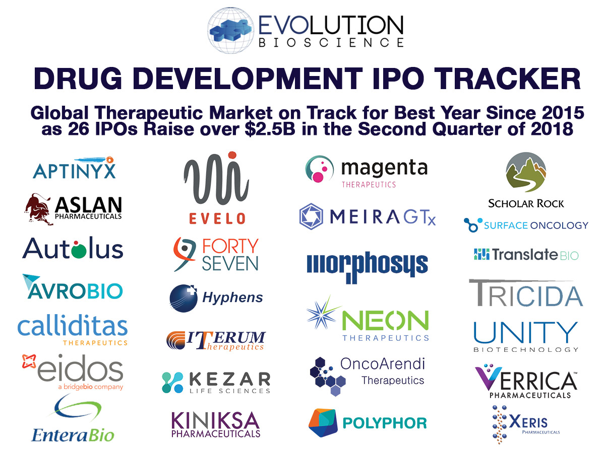 Global Drug Development IPOs: Over $2.5B Raised in Q2 with Market on Track for Best Year Since 2015
