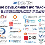 """Global Drug Development IPOs: 26 Companies Raise $3.18B in Q3 as First Pre-Revenue Biotechs List on HKEX"" is locked Global Drug Development IPOs: 26 Companies Raise $3.18B in Q3 as First Pre-Revenue Biotechs List on HKEX"