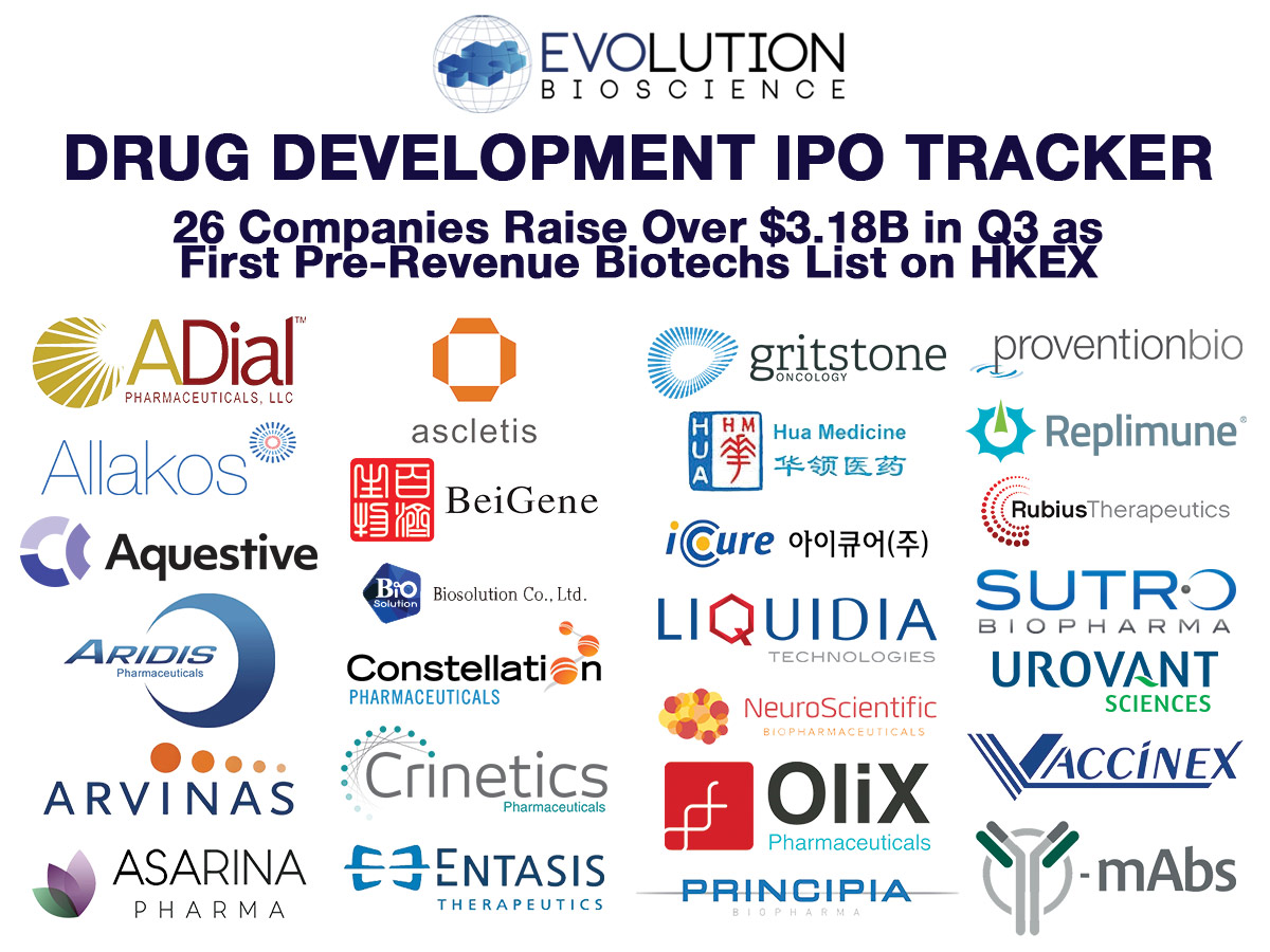 Global Drug Development IPOs: 26 Companies Raise Over $3.18B in Q3 as First Pre-Revenue Biotechs List in Hong Kong