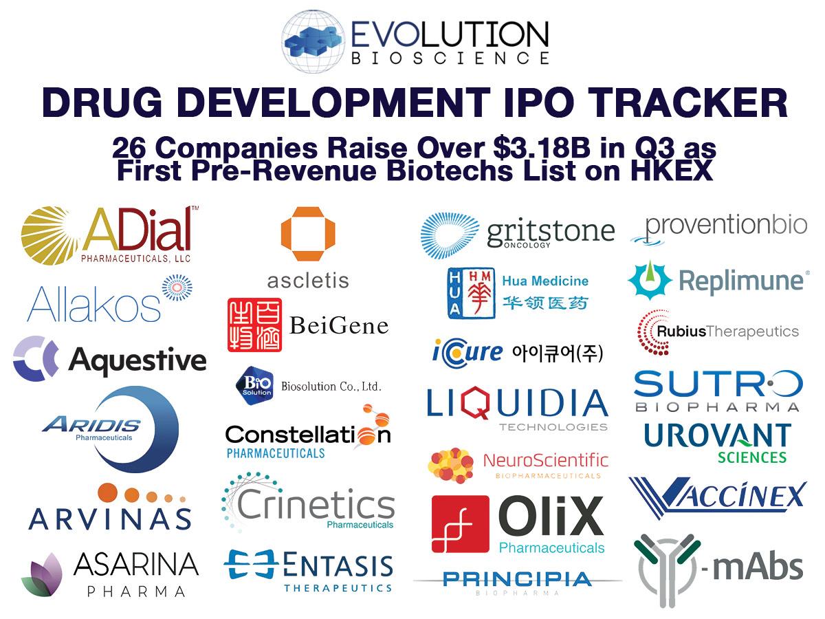 Global Drug Development IPOs: 26 Companies Raise Over $3.18B in Q3 as First Pre-Revenue Biotechs List in Hong Kong