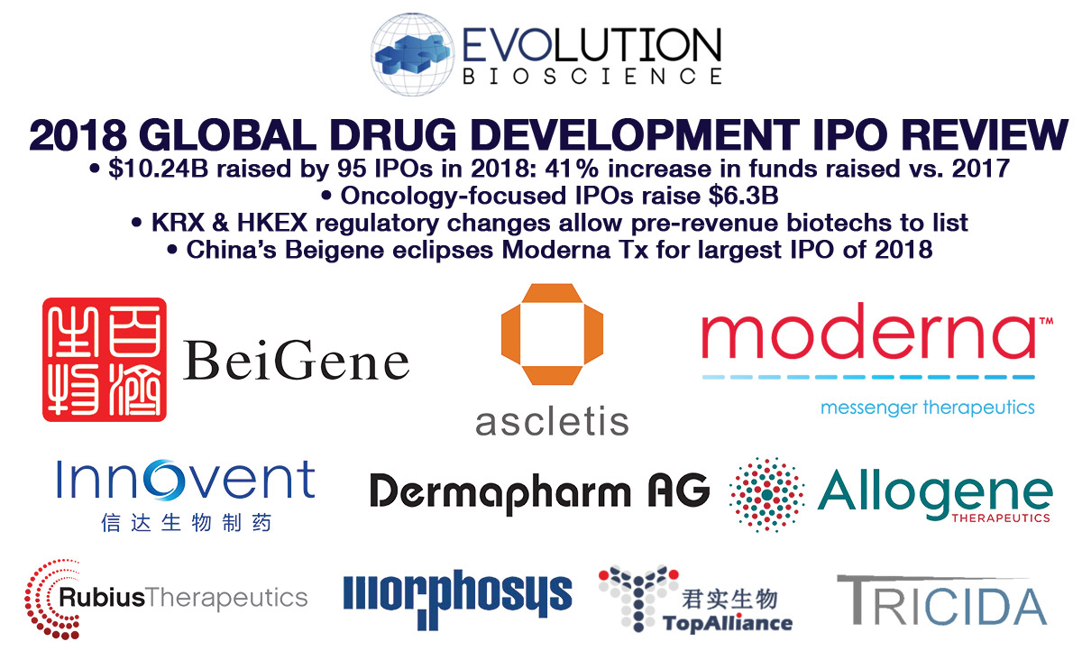 2018 Global Drug Development IPO Review: $10.24B Raised in Strongest Year on Record