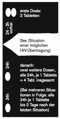 erste Dosis: 2 Tabletten (24 bis 2 Stunden vorher); Sex (Situation einer möglichen HIV-Übertragung); danach: zwei weitere Dosen, alle 24h, je 1 Tablette = 4 Tabletten insgesamt