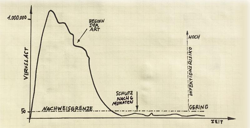 Diagramm: HIV Viruslast – Therapie – Nachweisgrenze – TasP