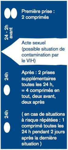 Première prise : 2 comprimés (24-2h avant) / Acte sexuel / Après : 2 prises supplémentaires toutes les 24 h, = 4 comprimés en tout, deux avant, deux après