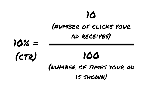 Click Through Rate Calculation Formula Example