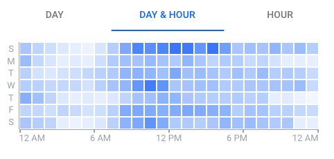 Google Ads Optimization: Hour of The Day