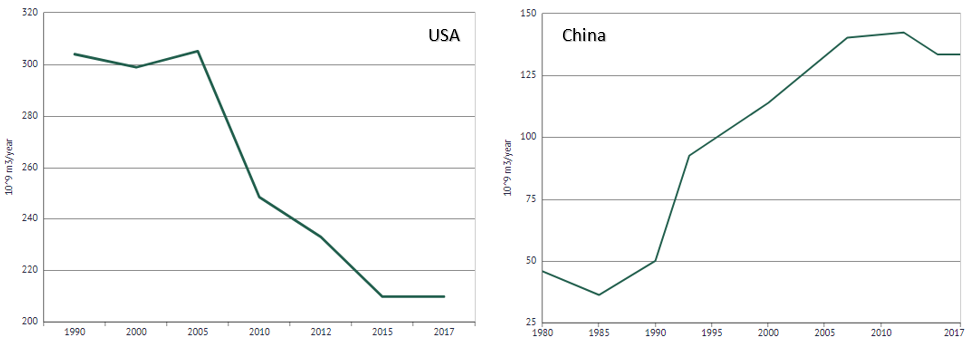 Water use by China and US