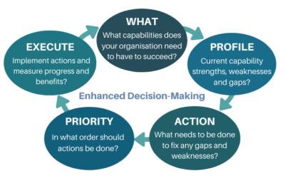 Advanced Decision Making through Capability Metrics
