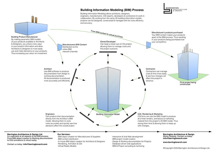 process building information modeling