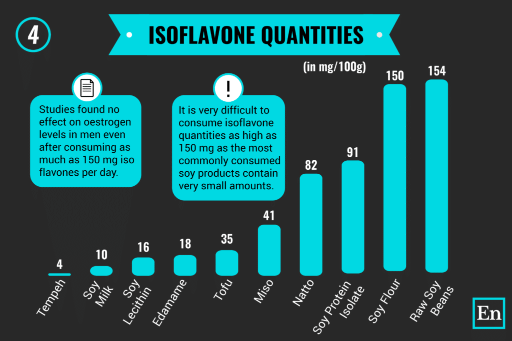 this image shows the quantities of isoflavones in 100 g of different soy foods.