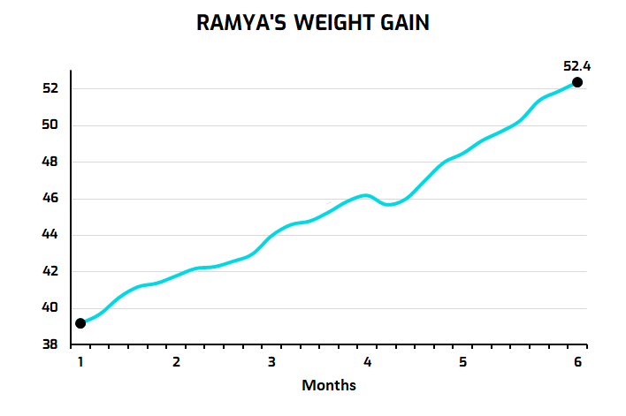 6 Month Weight Gain graph