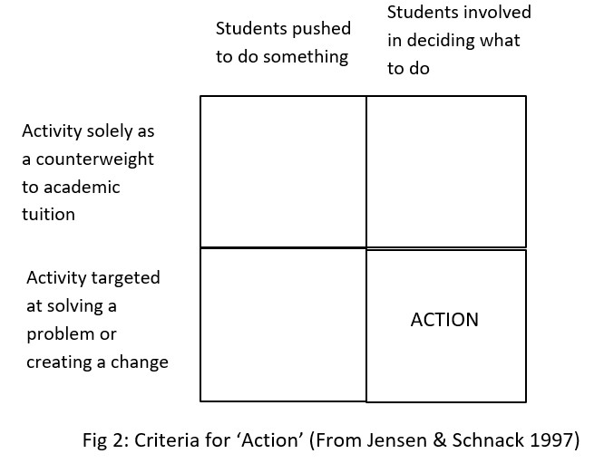 Action Competence