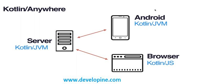 Kotlin Native iOS App Development and Multiplatform Project Tutorial