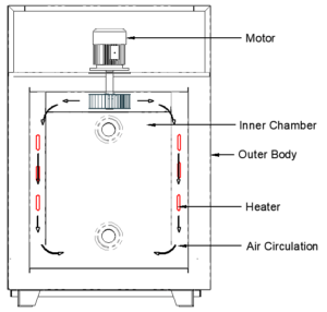 Hot air oven construction