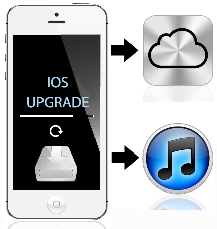 Backup IOS device Iphone, iPad, iPod