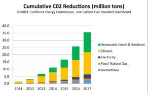olicies that exclude benefits of biofuels are leaving millions of greenhouse gas emissions on the table