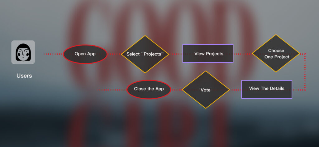 """User: I create a new section called """"Project"""" beside the TV Shows, Movies and My list. So the user can review all exciting project, like what is hot now(Top list), Vote by you(Voted list) and other projects in different categories. In each project information page, the user can find more information about each project: short videos, how many people vote, project description, casts, the crew and new updates…"""